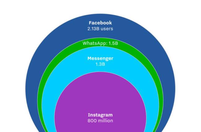 Usuários ativos mensalmente nas redes do Facebook